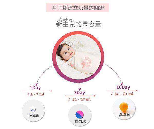寶寶有吃飽嗎?